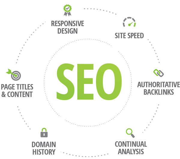 Search Engine Optimization | Optima